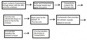 Escrow payment flow